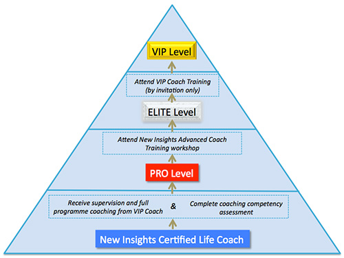 coach levels diagram