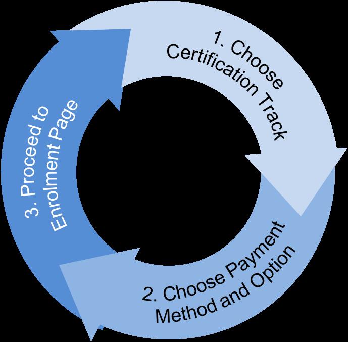The New Insights enrolment process